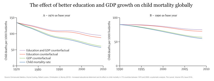 Ourworldindata nm effect of edu and gdp on child mortality