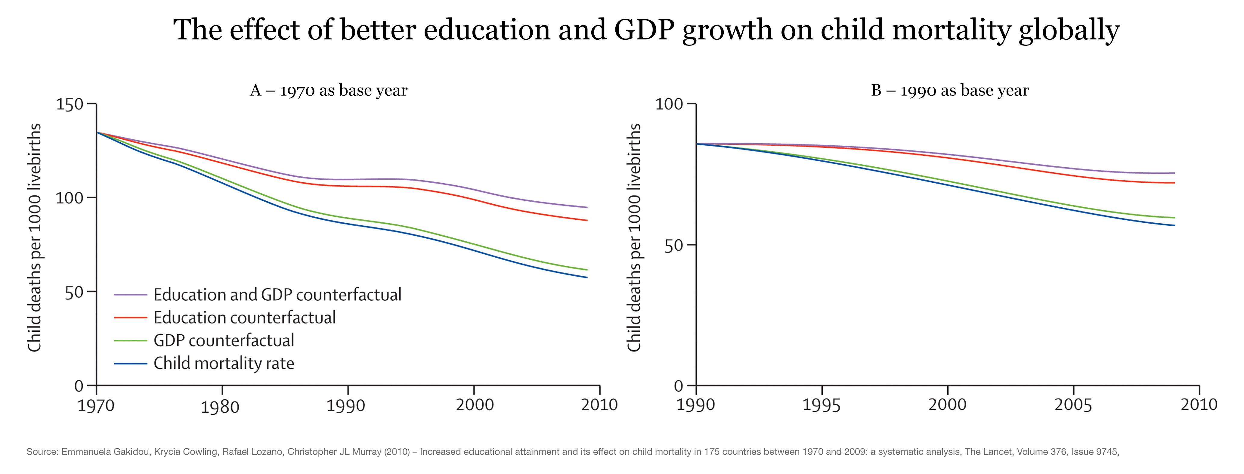 Mortalità infantile infantile: il nostro mondo nei dati-6362