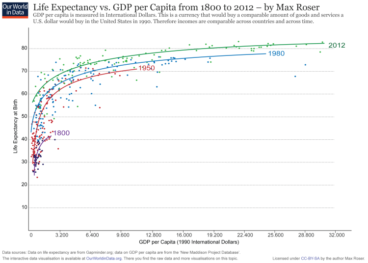 Life expectancy vs. GDP per capita (in International 1990 Geary-Khamis Dollars) – Max Roser