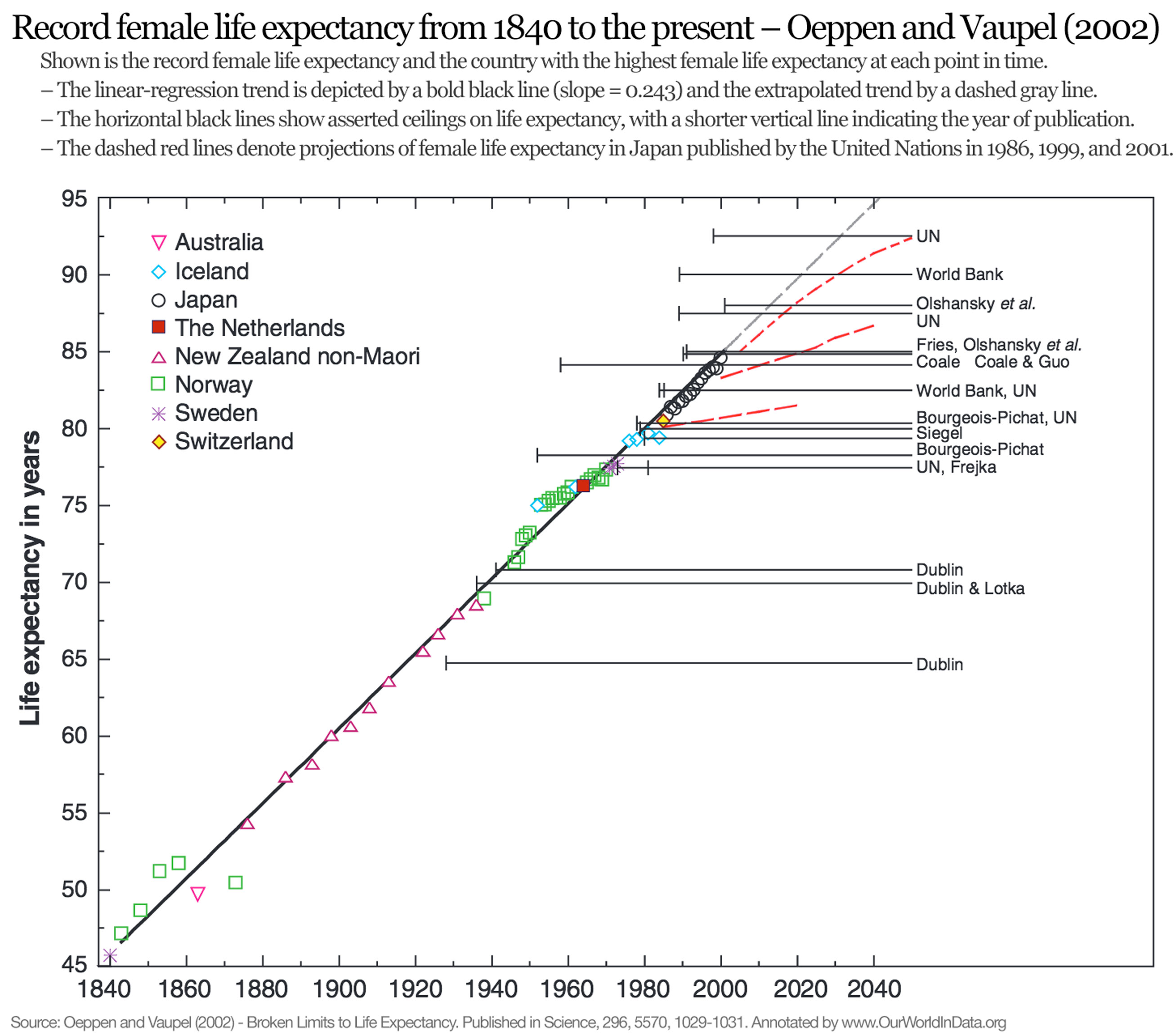 increased life expectancy causes and effects