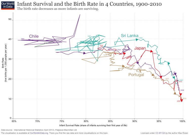 Scatter-Fertility-vs-Infant-Survival