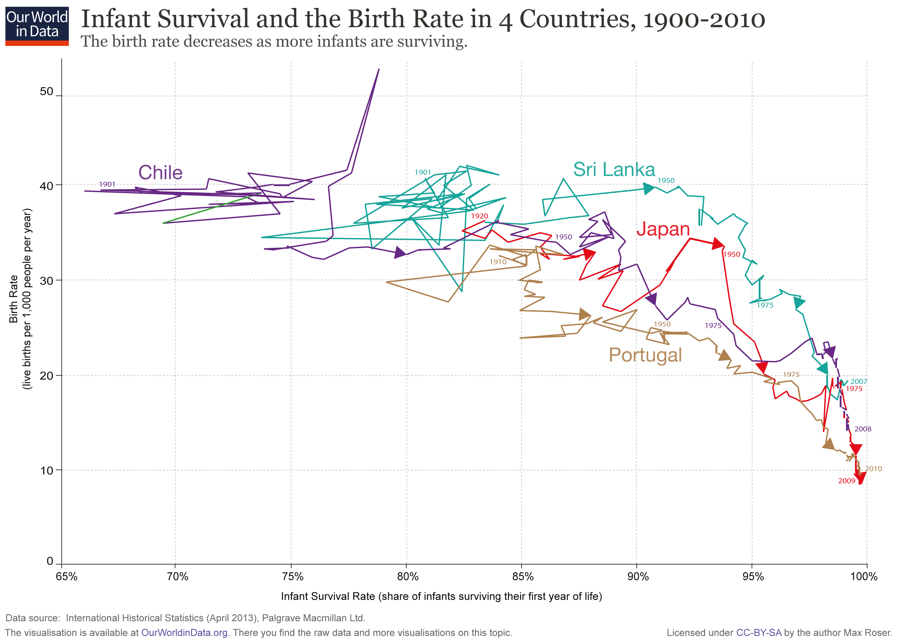 afghanistan birth and death rate