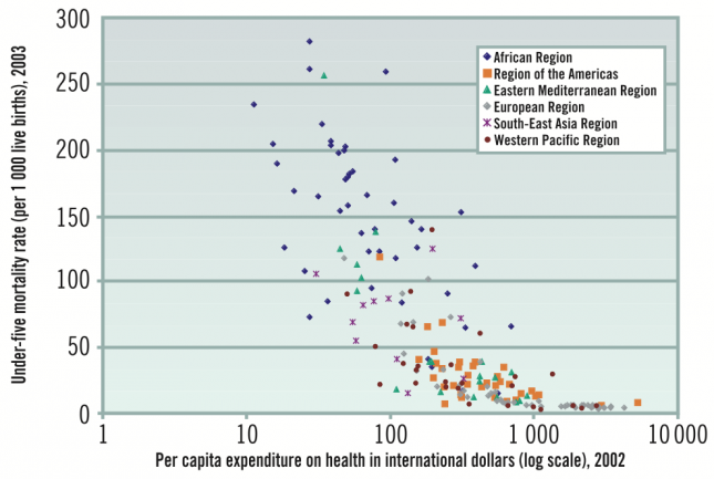 Under-five mortality rate by per capita total expenditure on health, countries by WHO Region, 2002–2003 – WHO
