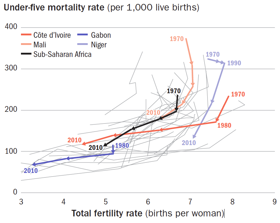Under five mortality rate (per 1,000 live births) and Total fertility rate (births per woman), 1970 to 2010 – World Development Indicators (2013)