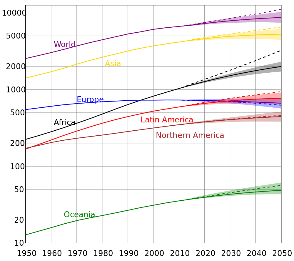 future world population growth our world in data united nation s population projections by world region