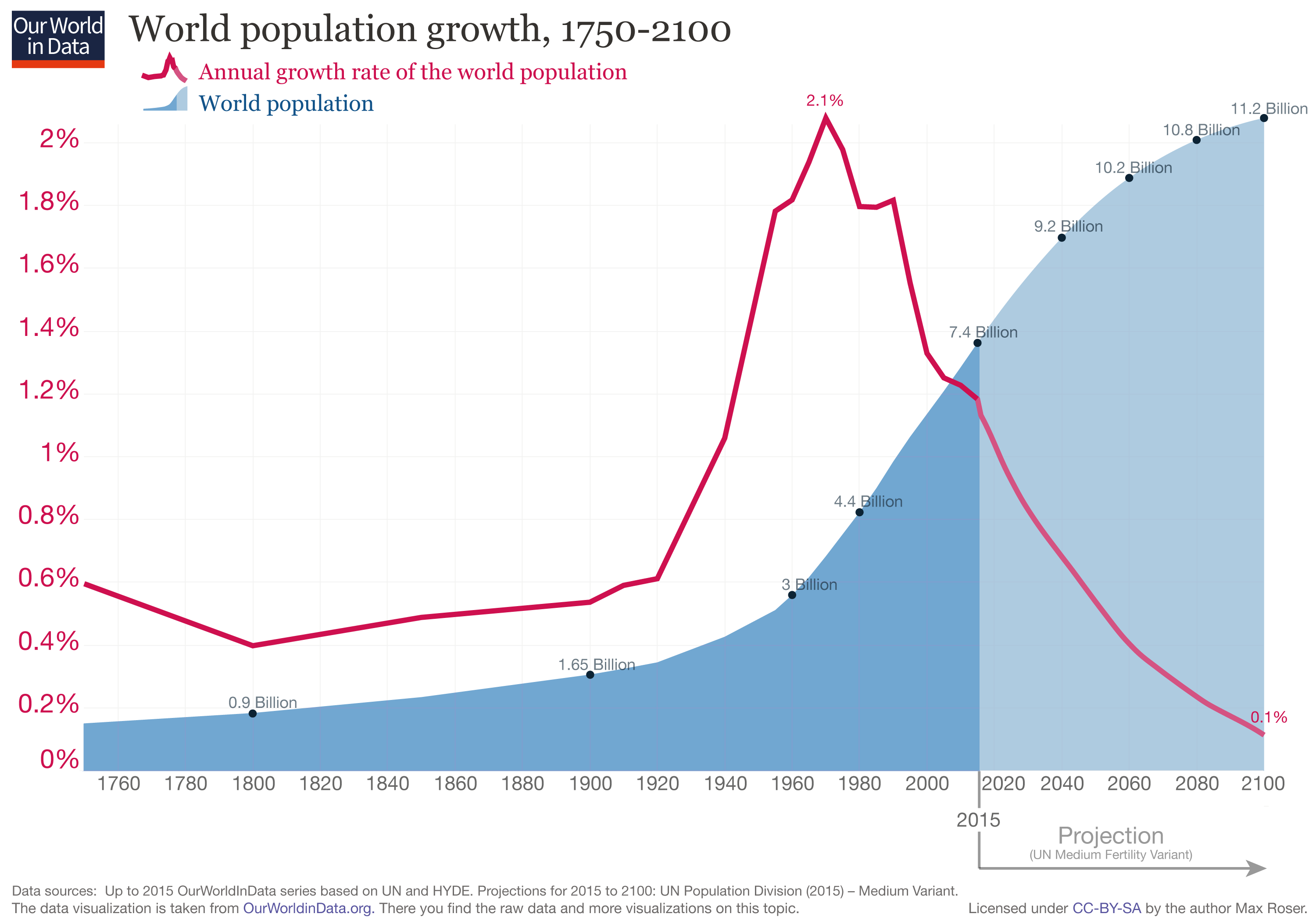 https://ourworldindata.org/uploads/2013/05/updated-World-Population-Growth-1750-2100.png