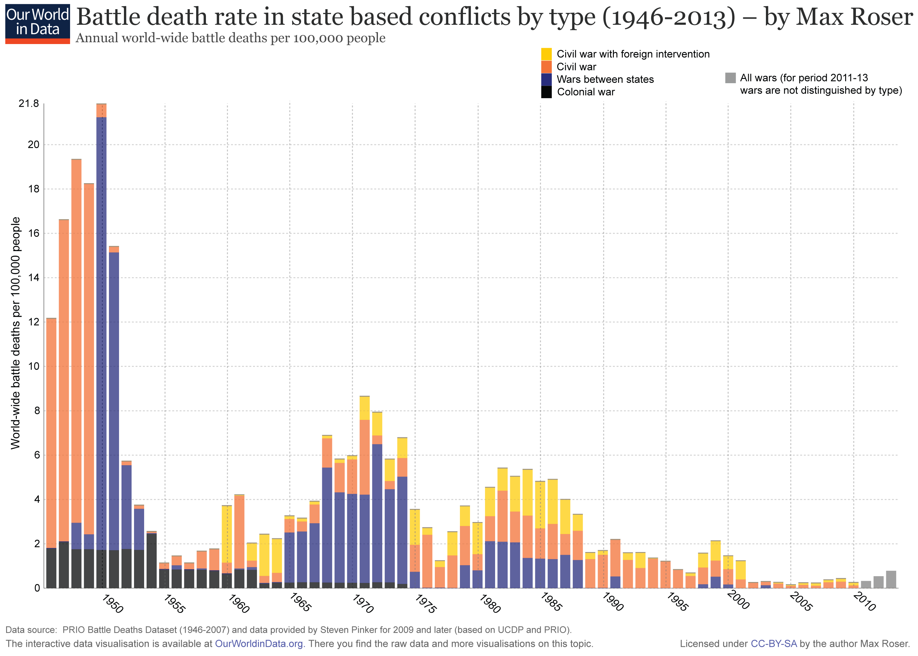 ourworldindata_wars-after-1946-state-based-battle-death-rate-by-type.png