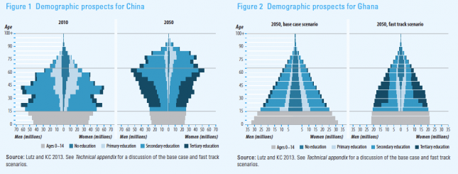 Demographic prospects for China and Ghana (2050) - HDR 2013 [based on Lutz and KC]