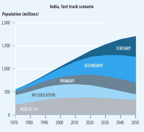 Population and Education Future in India (1970-2050) - HDR 2013 [based on Lutz and KC]