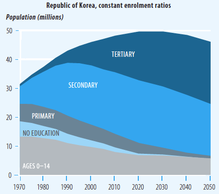 Population and Education Future in the Republic of Korea (1970-2050) - HDR 2013 [based on Lutz and KC]0