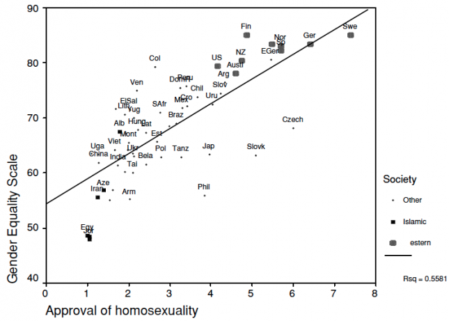 Social Values Correlation Gender Equality Scale & Approval of Homosexuality for a number of countries (1995-2001) - Norris and Inglehart (2004)0