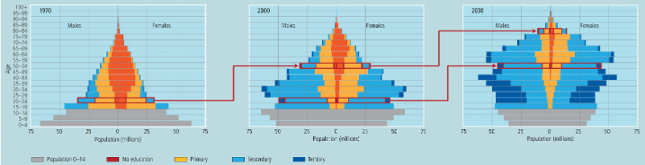 Age and education pyramids for China in 1970, 2000, and 2030. Colors indicate highest level of educational attainment. Children aged 0 to 14 are marked in gray - IIASA0