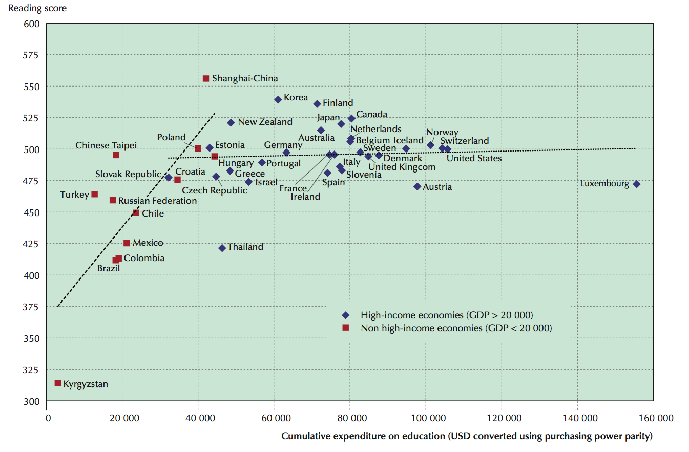 Average Reading Performance In Pisa And Average Spending Per Student From The Age Of 6 To 15 Figure 1 In Oecd 2012