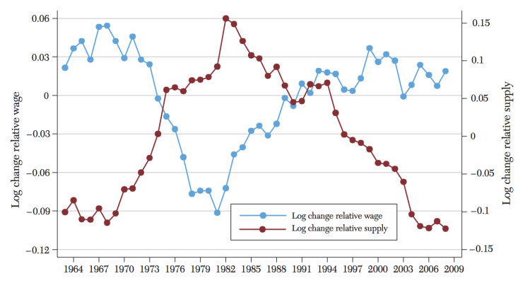 Detrended Changes in College–High School Relative Supply and Relative Wages - Ace and Aut