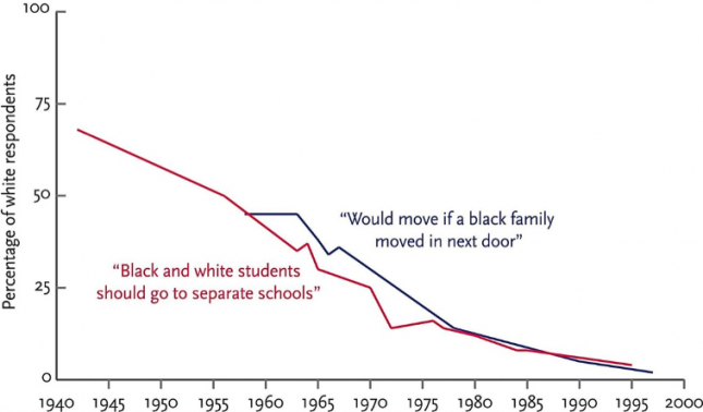 Segregationist attitudes in the United States, 1942–1997 - Pinker0