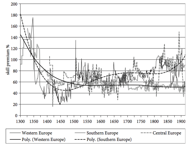 The skill premium of craft smen in construction in western, southern and central Europe, 1300–1914 - Van Zanden (2009)0