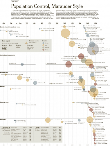 The 100 Worst Atrocities over the last Millennia - New York Times [Data from Matthew White]0