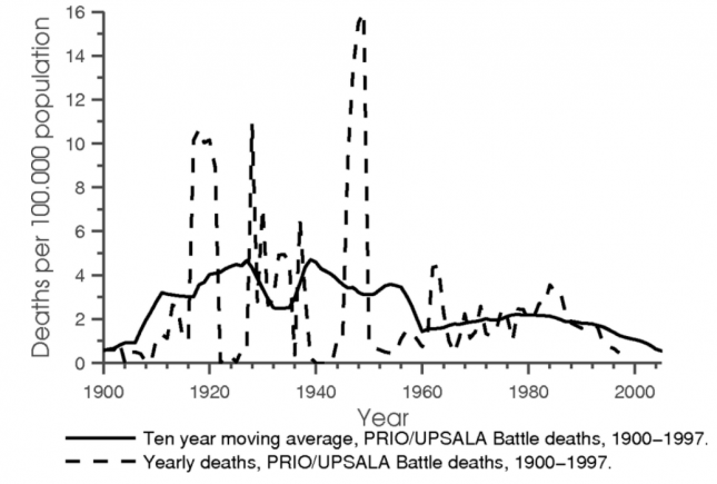 Civil War Deaths per 100,000 (over 20th Century) - Acemoğlu0