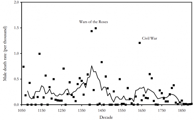 Death Rates from Military Conflicts in England, 1170s–1900s - Clark0