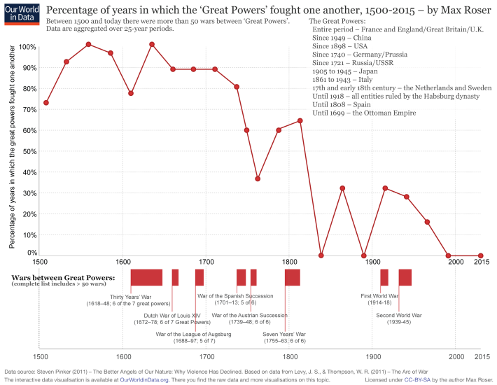 Percentage of years in which the great powers fought one another 1500–2000