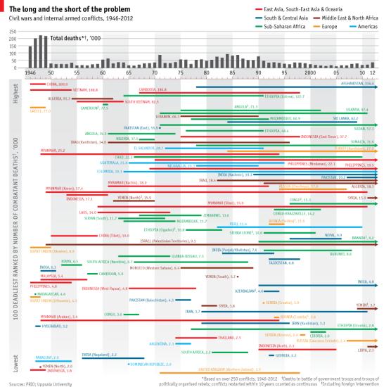 The 100 deadlist civil wars - The Economist