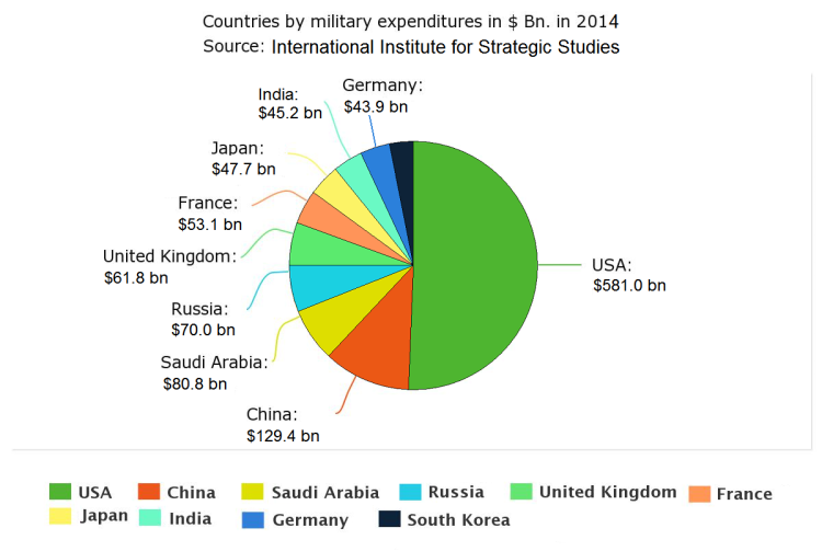 Top ten military expenditures in US$ Bn. in 2014,