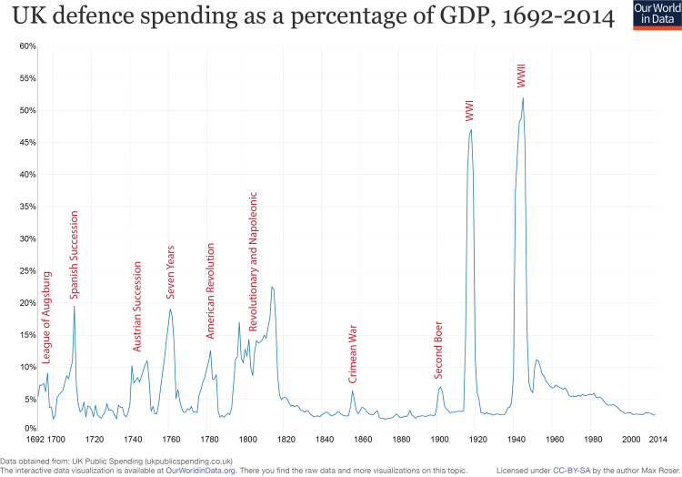 UK defence spending as a percentage of GDP