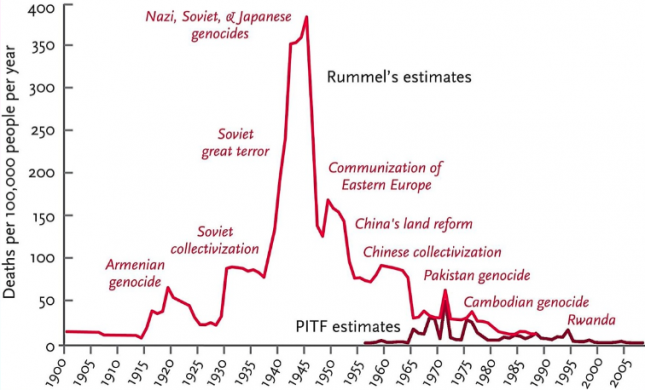 Rate of deaths in genocides, 1900–2008 - Pinker0