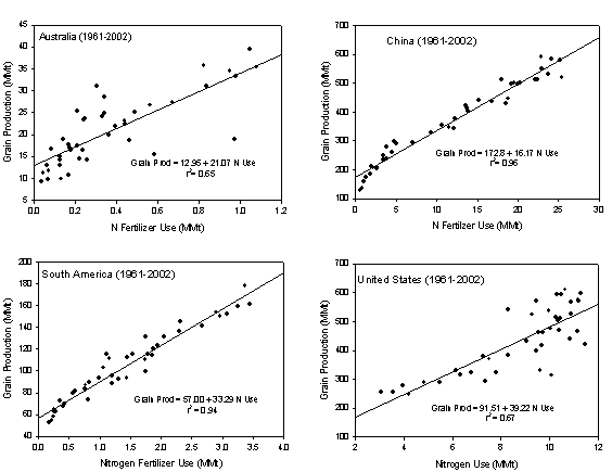 Grain production in Australia, China, South America, and United States relative to N fertilizer use (1961-2002)0