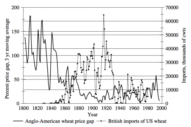 Anglo-American Wheat Trade, Volume and Price (1800-2000) – O'Rourke & Williamson (2005)0