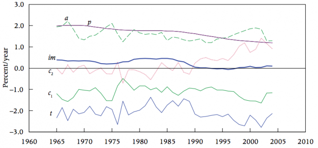 Annual change of ImPACT factors in global cropland shown by ten-year moving averages 1961–2010 –Ausubel, Wernick, & Waggoner (2013)0