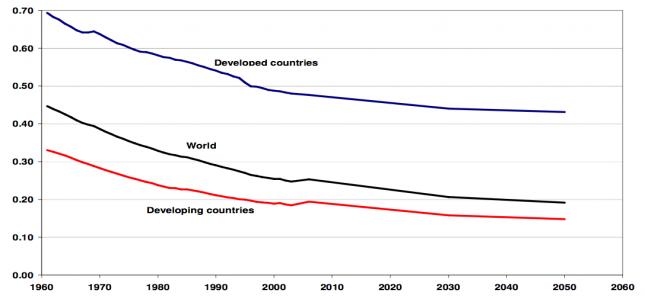 Arable land per capita (ha in use per person) (1961-2050) – Jelle Bruinsma (2009) [FAO]0