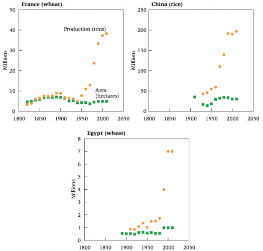 Area harvested and production for wheat in France 1820–2010, rice in China 1920–2010, and wheat in Egypt 1890–2010 –Ausubel, Wernick, & Waggoner (2013)0