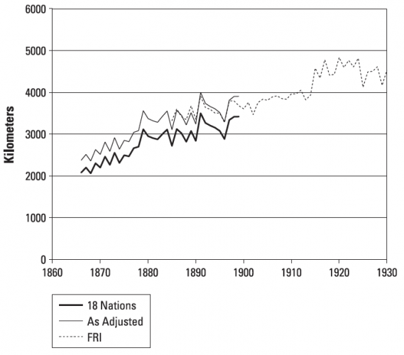 Average distance of world wheat production from London, (1866-1930) –Olmstead & Rhode