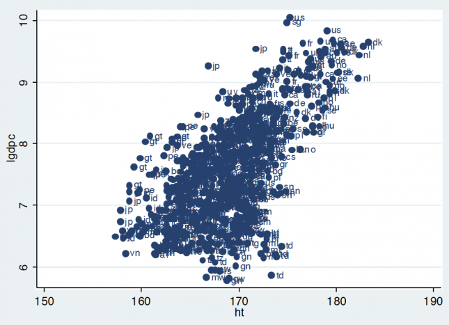 Correlation between (log) Income per Capita and Height – Baten & Blum (2012)0