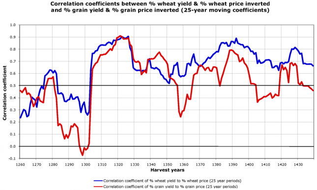 Correlation Coefficients between yield and price inverted (1211-1491) – Campbell0