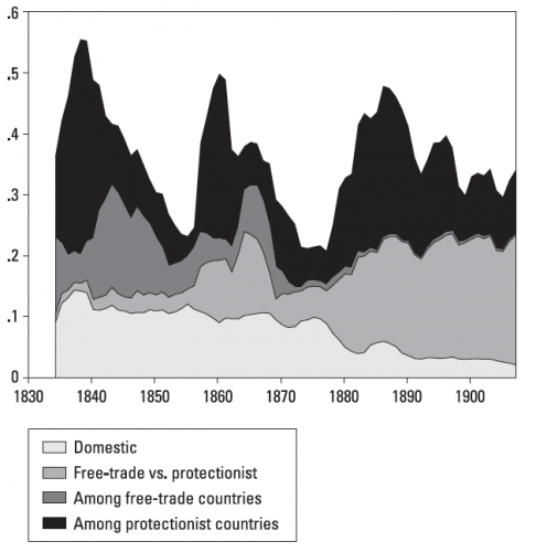 Decomposition of 'world' price variance, (1830-1913) – Federico and Persson (2007)