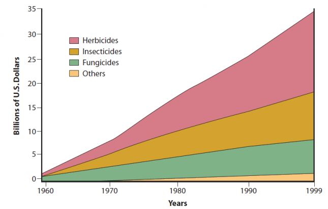 Estimated worldwide annual sales of pesticides 1960 to 1999 in billions of dollars (Herbicides, Insecticides, Fungicides, and others) – Agrios (2005)0