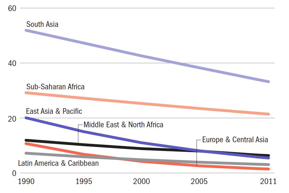 Malnutrition prevalence (1990-2011), by World Regions – World Development Indicators (2013)0