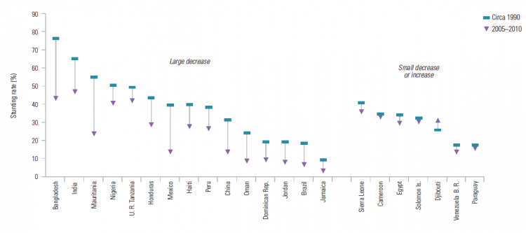 Moderate or severe stunting rate, selected countries, from about 1990 to 2005:10 – UNESCO (2012)0