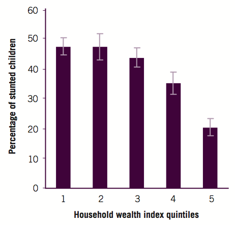 Stunting among children under 5 years of age, by household wealth quintile, Mozambique, 1999–2003 – WHO (2007)