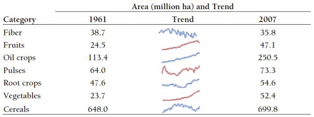 Global harvested area by crop category (1961-2007) –Alston, Babcock, and Pardey [eds.] (2010)0