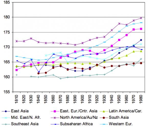 Height development by World Regions (Interpolation) – Baten & Blum (2012) 0