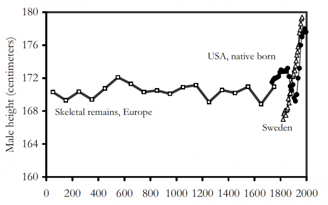Male heights from skeletons in Europe, (1–2000) – Clark