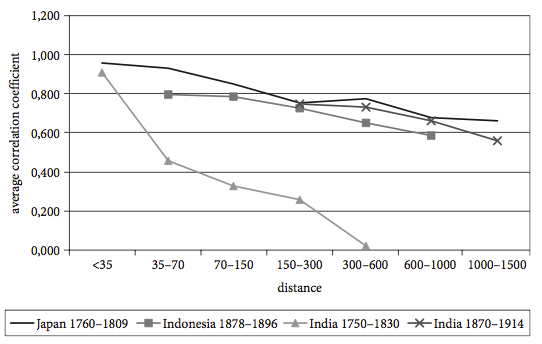Market integration in Japan, Indonesia and India - average correlation coefficient vs. distance (1750-1914) - Van Zanden (2009)0