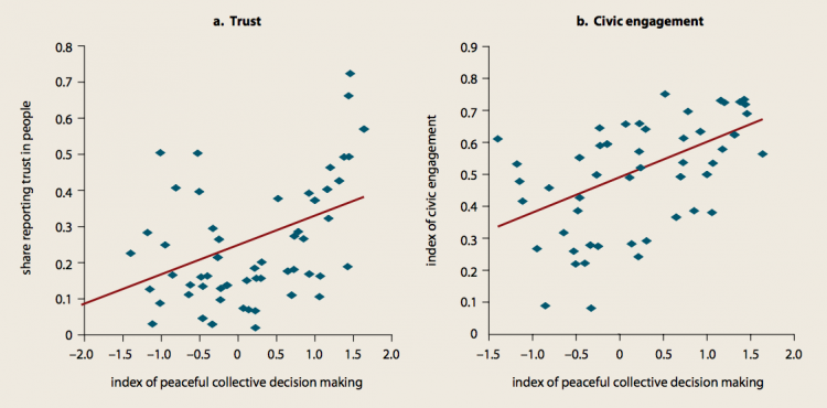 Trust and civic engagement go together with peaceful collective decision making – World Development Report (2013)0