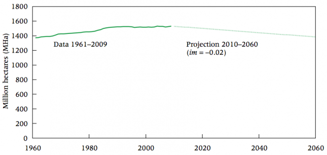 Peaking farmland- Extent of global arable land and permanent crops 1961–2009 and our projection for 2010–2060 –Ausubel, Wernick, & Waggoner (2013)0