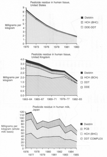 Pesticide residue levels in human adipose tissue and human milk, USA 1970-83, United Kingdom 1963-83, Japan 1976-85 – Simon (1996) - The State of Humanity0