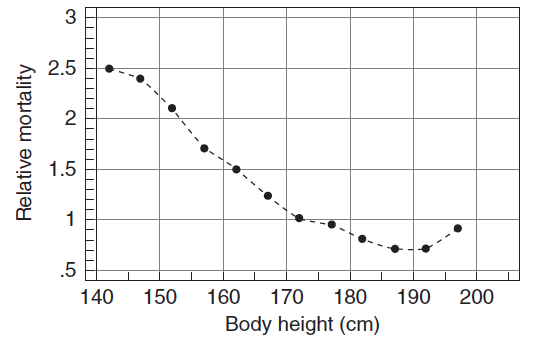 Relative mortality by body height rates among Norwegian men aged 40–59 in 1963–1979 – Floud, Fogel, Harris, Hong (2011)