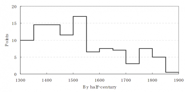 The number of famine points by half-century, (1300-1900) – Saito (2010)0